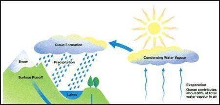 Water_cycle_1
