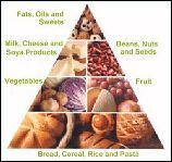 Vegan_food_pyramid_1
