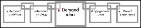 Demand_chain_new_market_1
